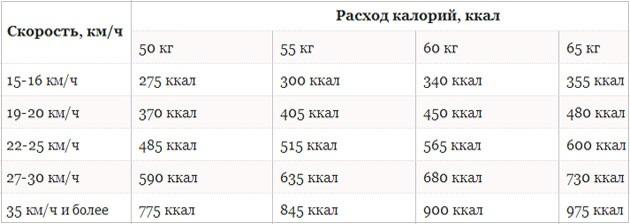 сколько калорий сжигает велотренажер