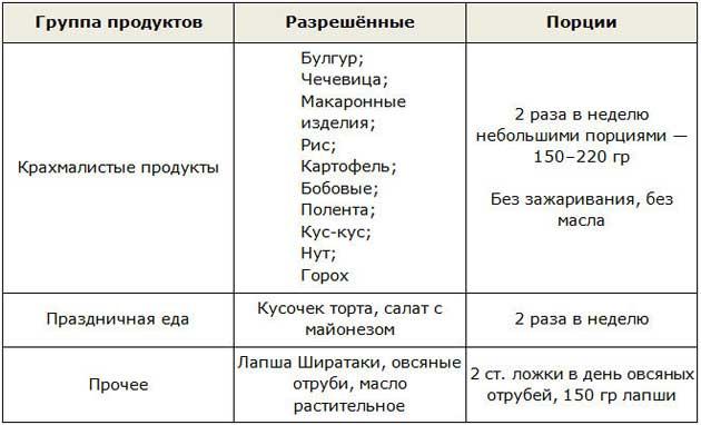 Таблица продуктов для фазы Закрепление