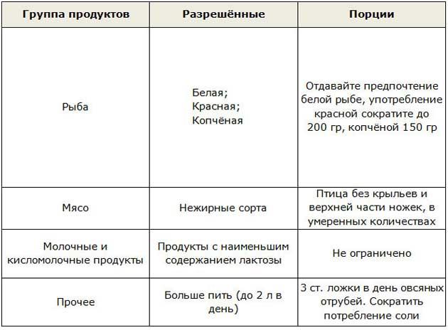 Таблица продуктов для фазы Стабилизация