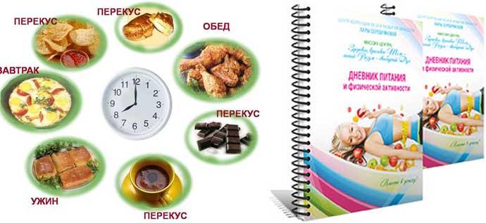 пищевой дневник скачать бесплатно
